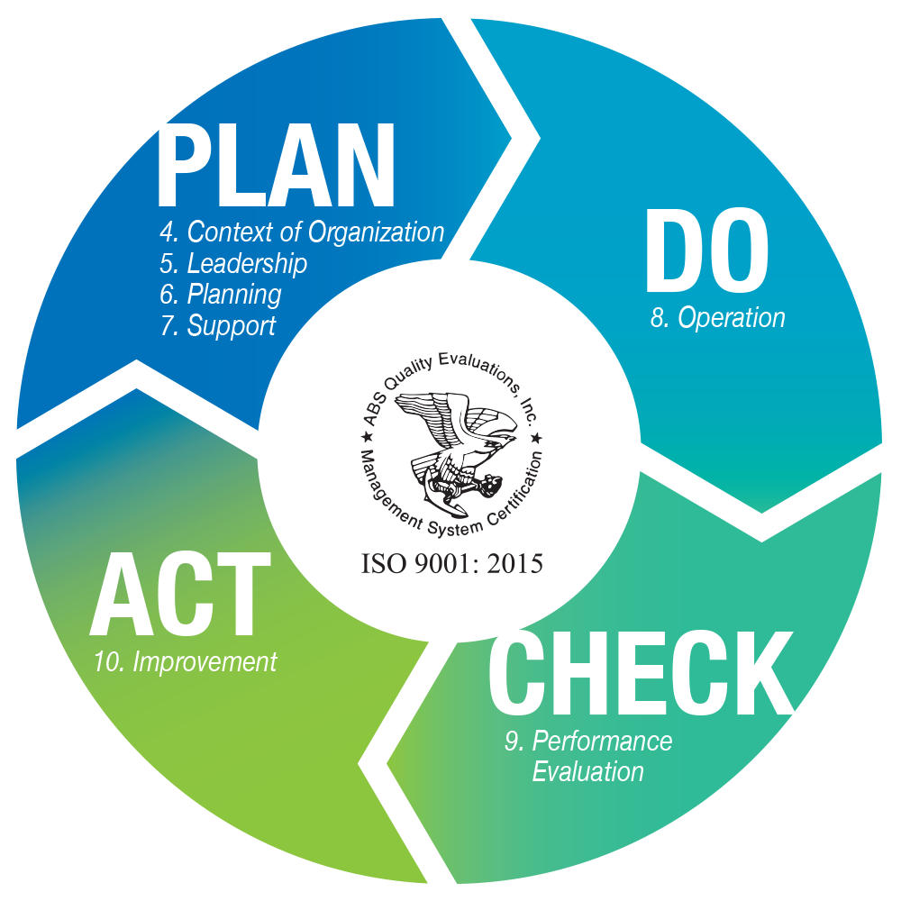Graphic representing the four-stage PDCA (plan, do, check, act) cycle and where each clause of ISO 9001:2015 falls in the cycle